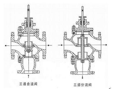 调节系统需配用ZPE-3101型伺服放大器,DFD-1000型电动作器或DF-图片